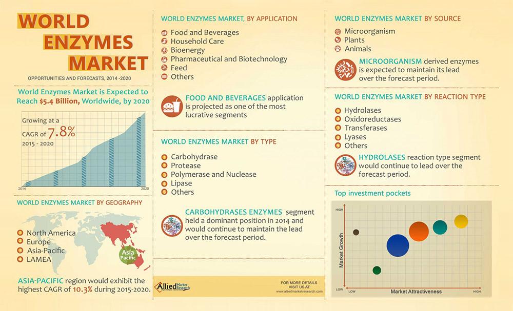 Óriási ugrás vár a takarmányenzimek piacára